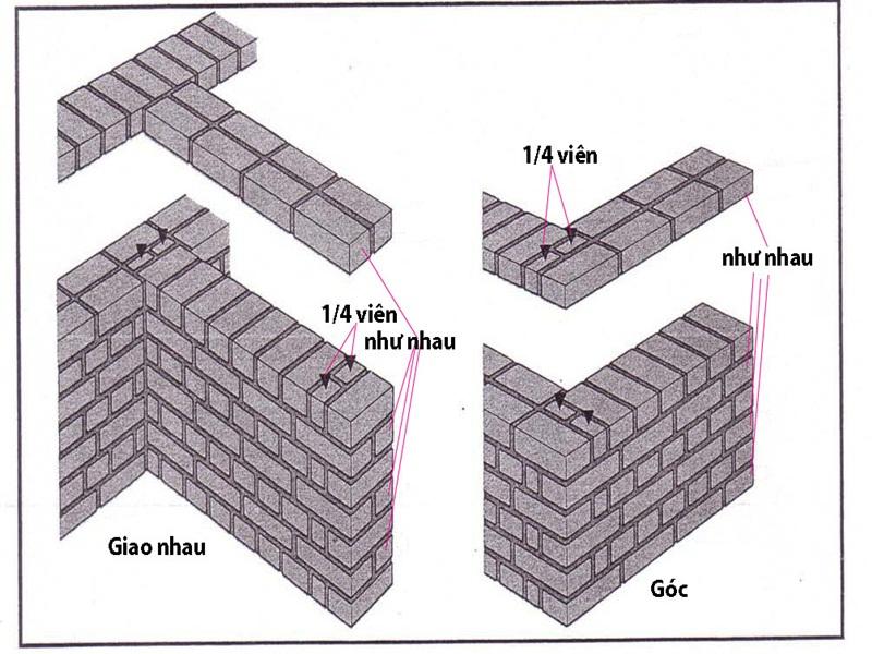 Quy chuẩn xây tường gạch đẹp