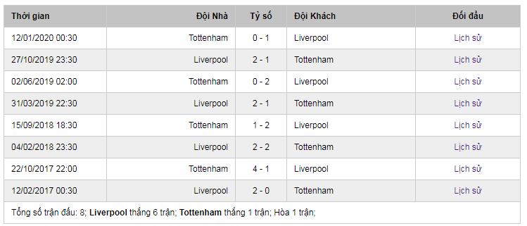 Lịch sử đối đầu giữa Liverpool và Tottenham