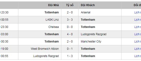 Phong độ thi đấu của Liverpool gần đây